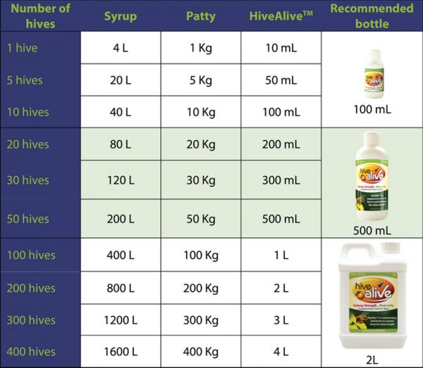 витамини за пчели